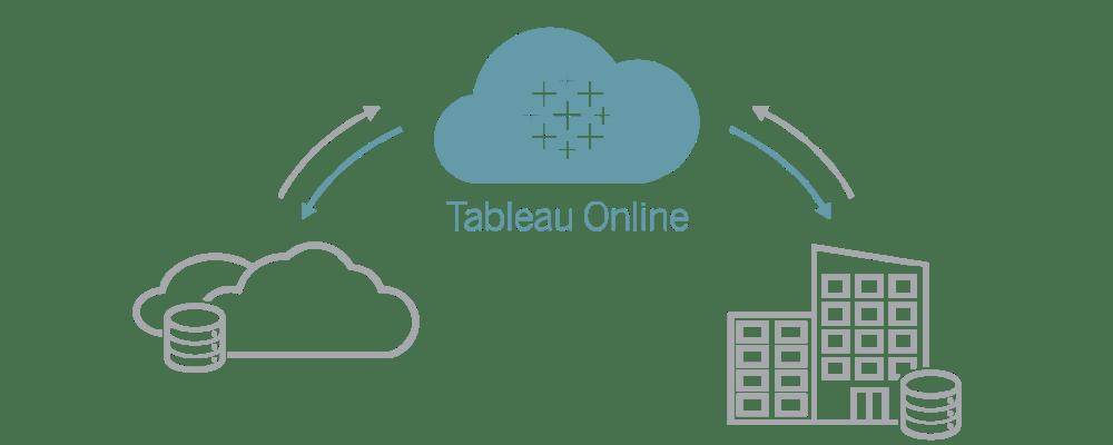 Tableau Online graphic