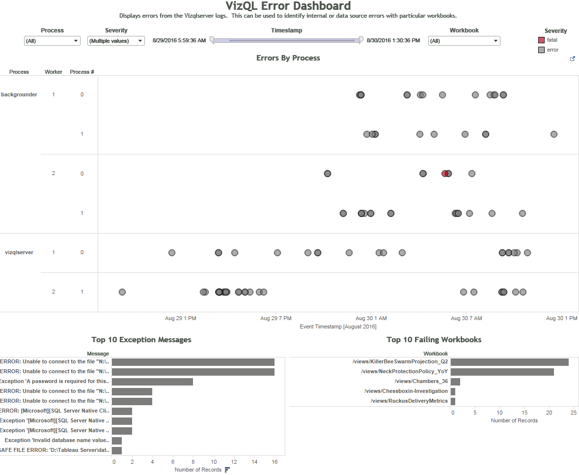 Lessons learned when scaling Tableau in an enterprise