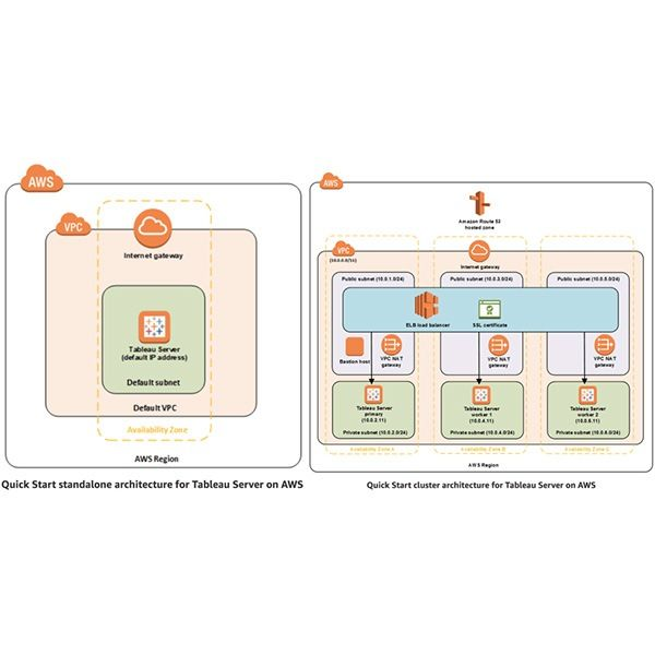 Use Quick Start to deploy Tableau Server on the AWS Cloud