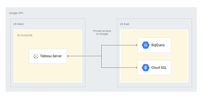 zulily's top 10 tips for self-service analytics with Google