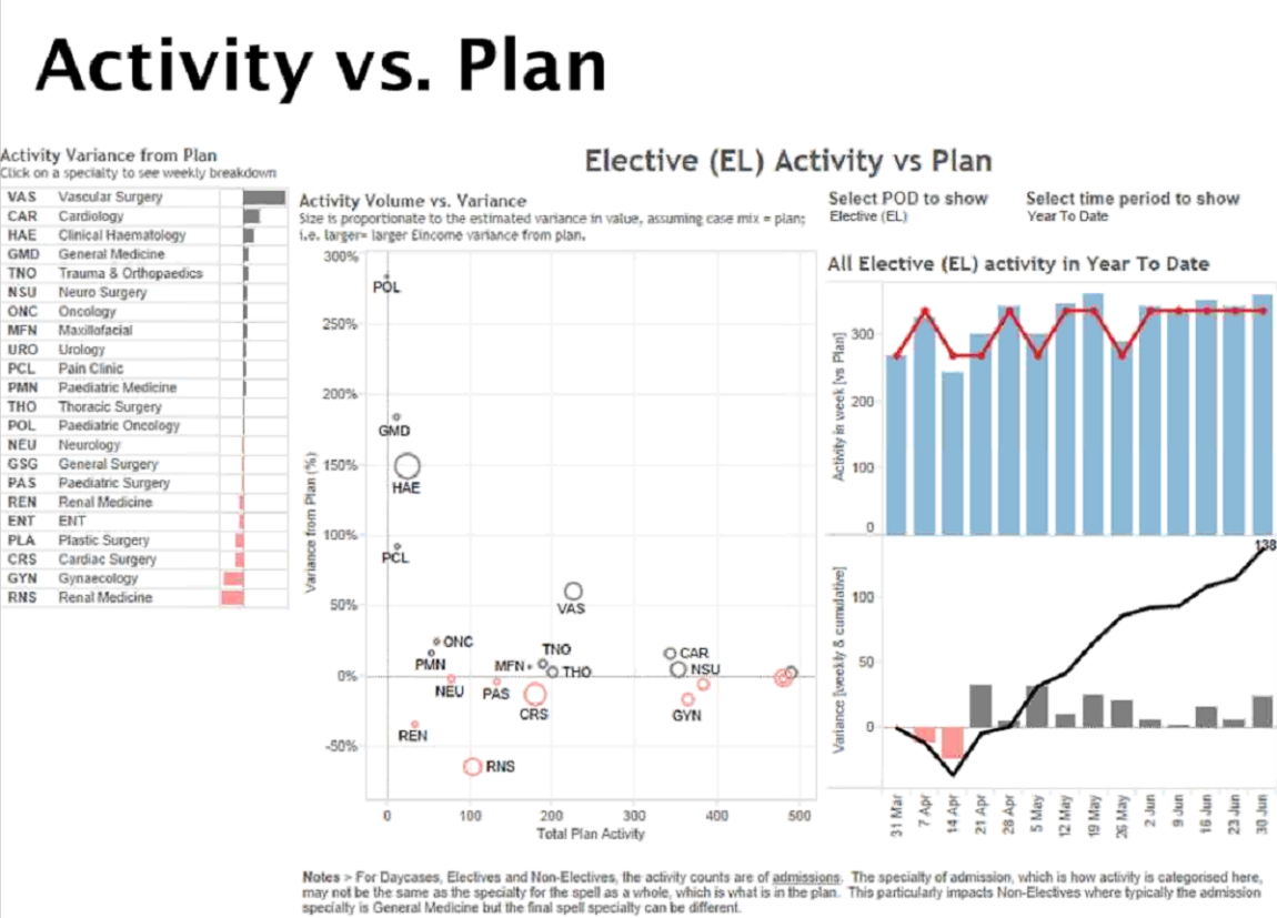 Activity vs. Plan dashboard