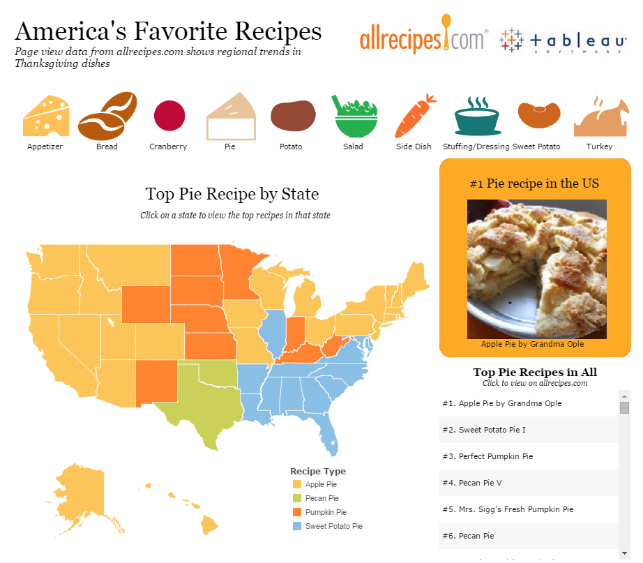 America's Favorite Thanksgiving Recipes