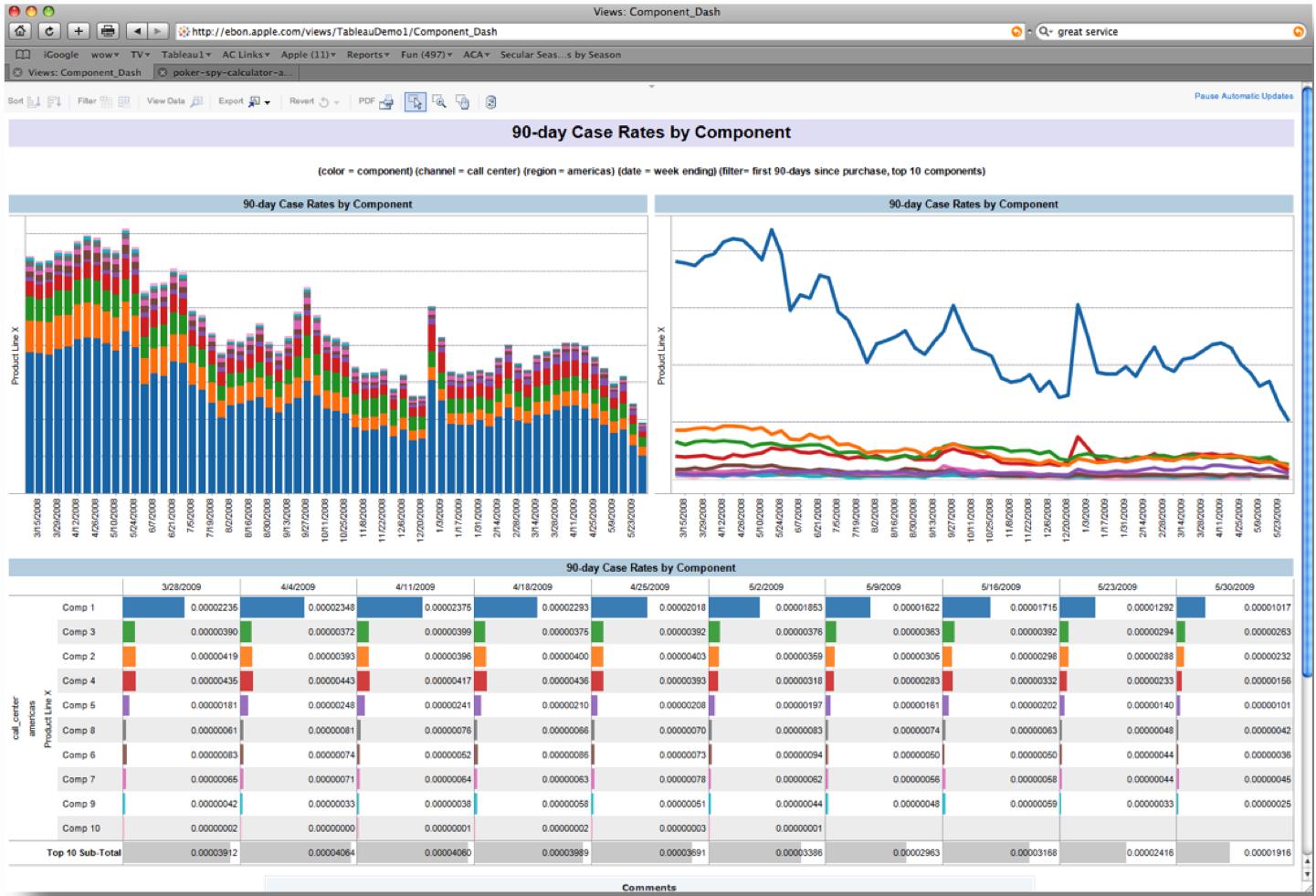 Ejemplo de visualización de KPI de control de costes