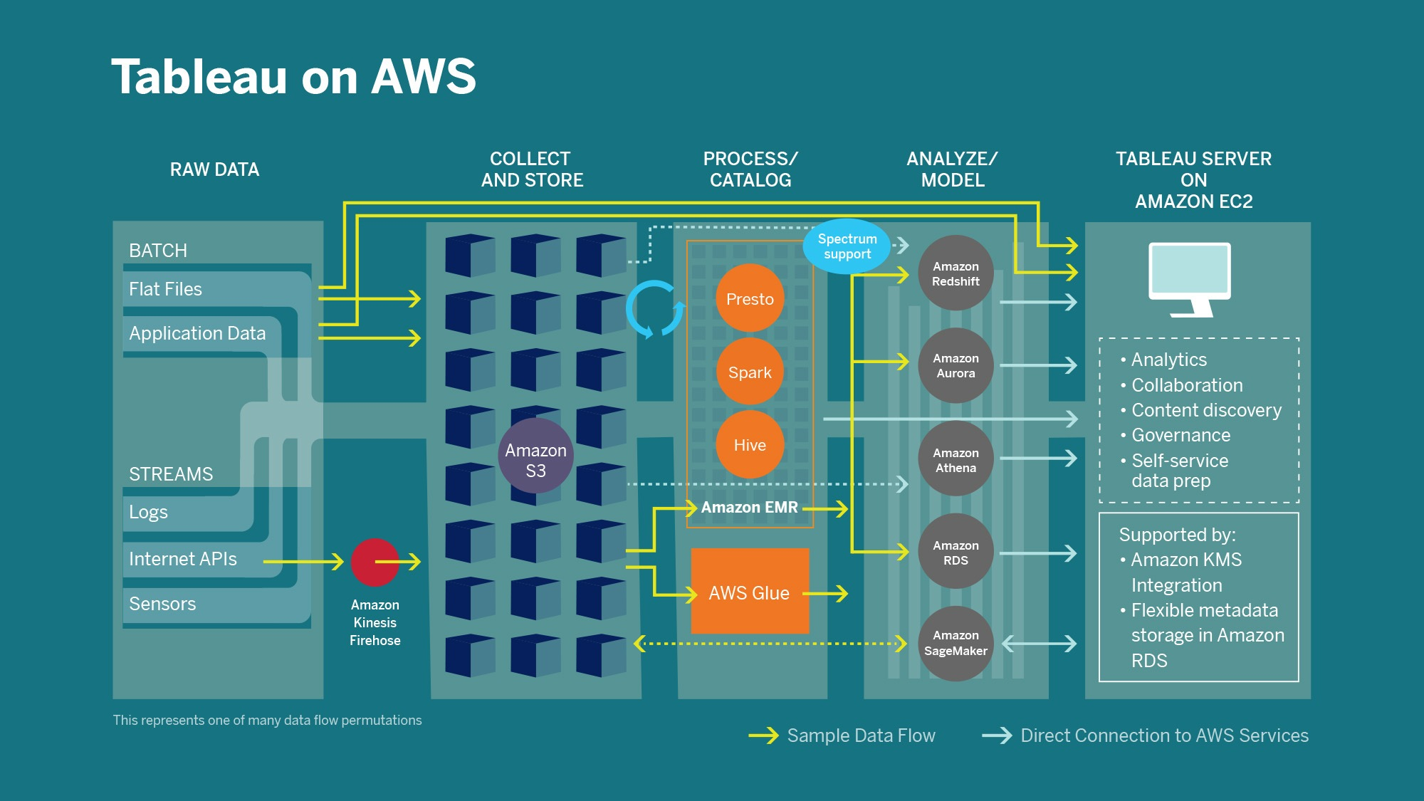 A diagram showing data flows through AWS cloud services integrated with Tableau analytics