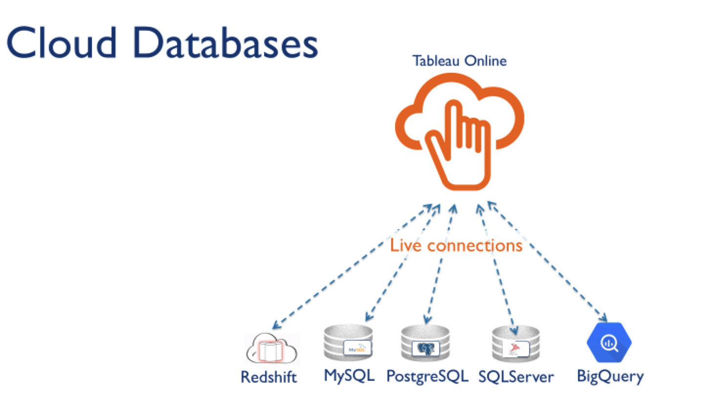 Workbooks workbook live : Tableau Online tips: Extracts, live connections, & cloud data ...