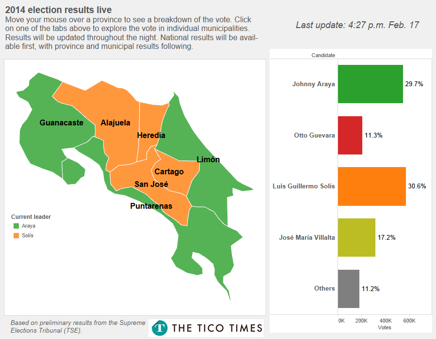 Tico Times Election Results