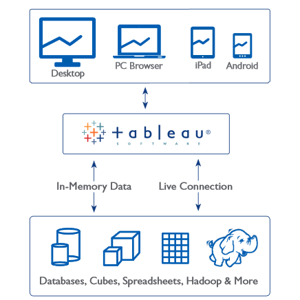 Understanding Tableau Data Extracts | Tableau Software