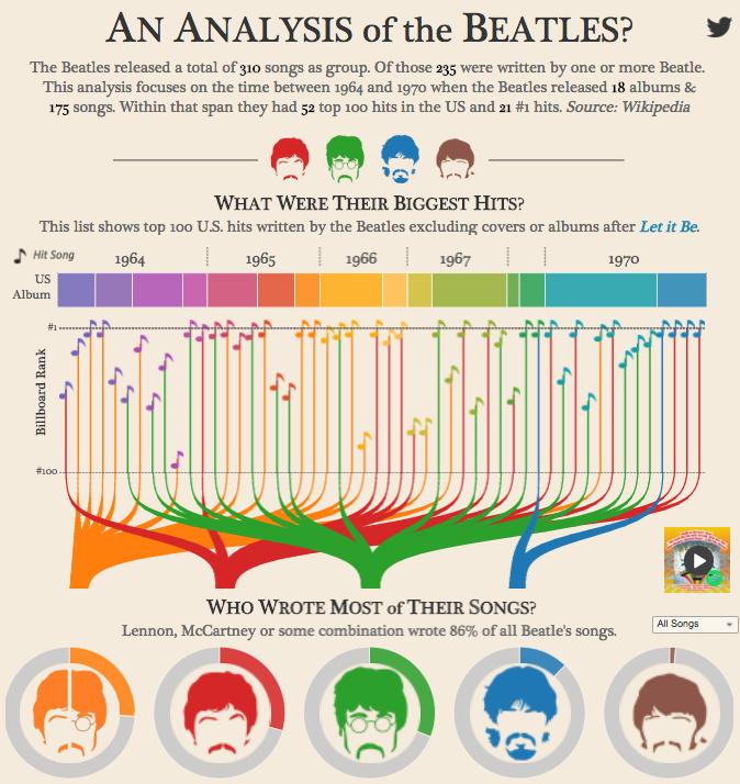Données sur les chansons des Beatles