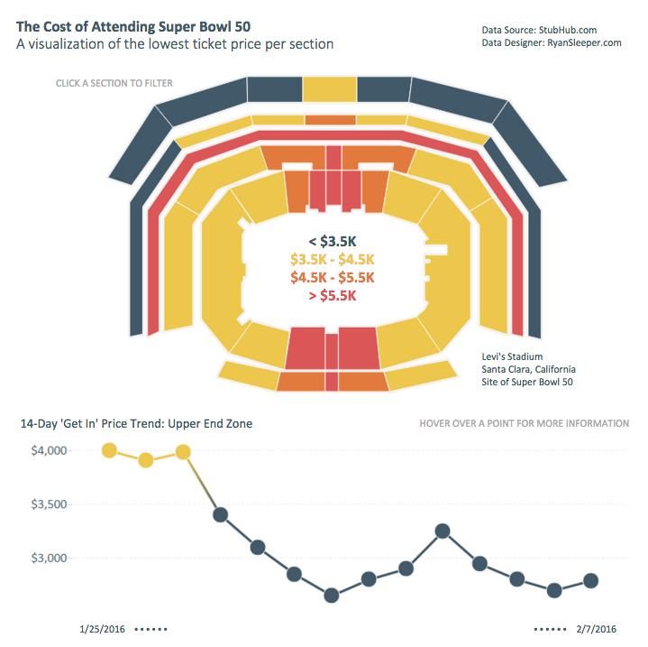 Dados dos preços dos ingressos do Super Bowl