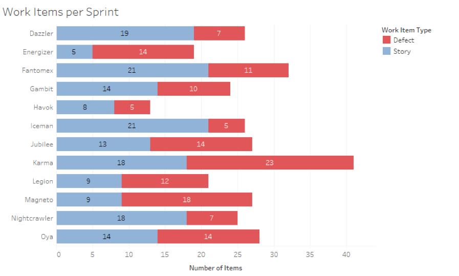 Bar chart: Work items per sprint