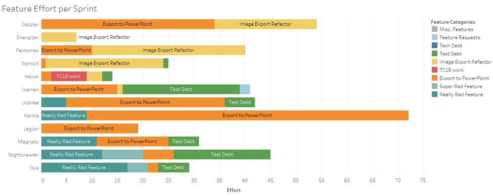 Bar chart: Feature effort per sprint