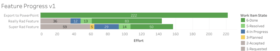 Bar chart: Feature progress v1