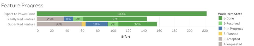 Bar chart: Feature progress