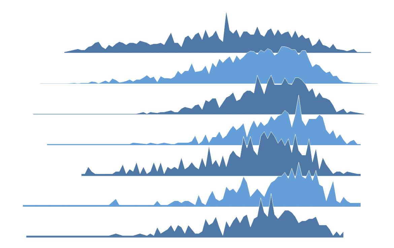 Best of the Tableau Web: Creating joy plots, managing server ...