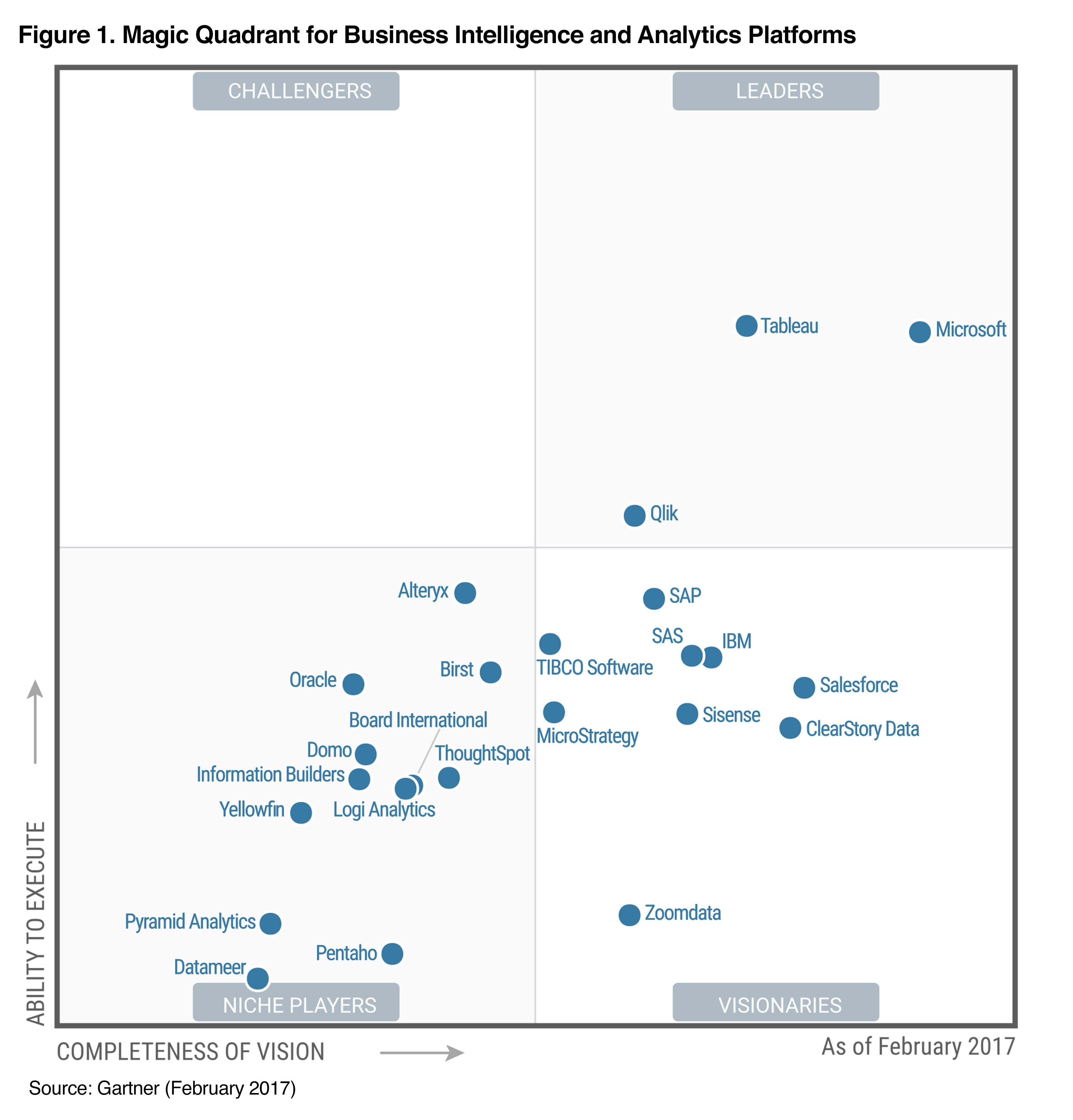 Tableau is a leader in the Gartner Magic Quadrant for Business Intelligence and Analytics Platforms for the fifth consecutive year