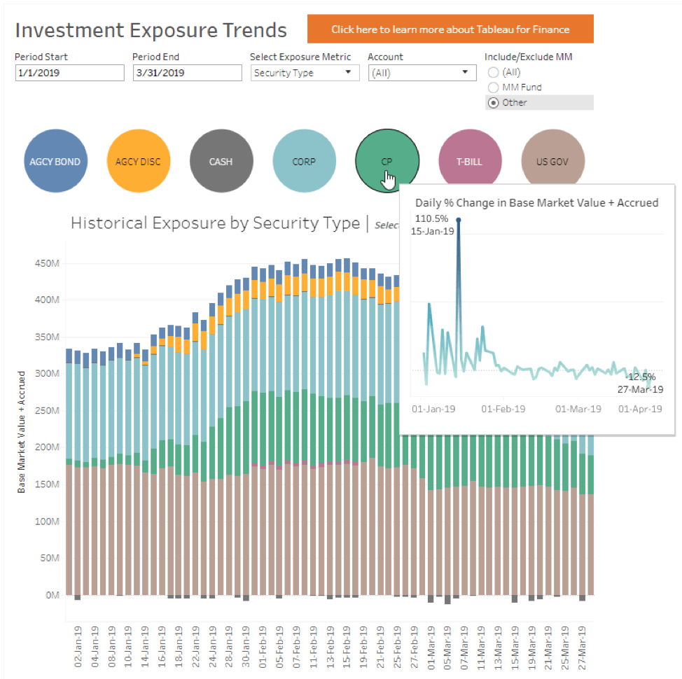 Answer Your Investment Questions Faster With Tableau