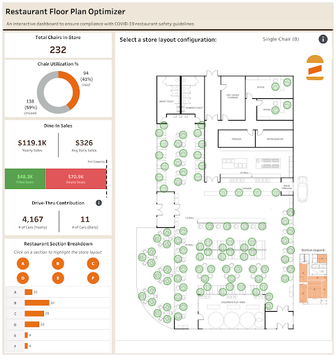 Social Distancing Floor Plan For Restaurants Meeting Covid 19 Guidelines And Optimizing Capacity