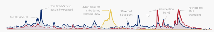 Visualization of Super Bowl LIII Peaks.