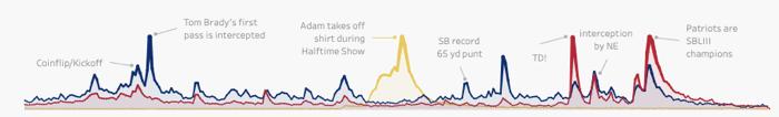 Visualization of Super Bowl LIII Peaks.