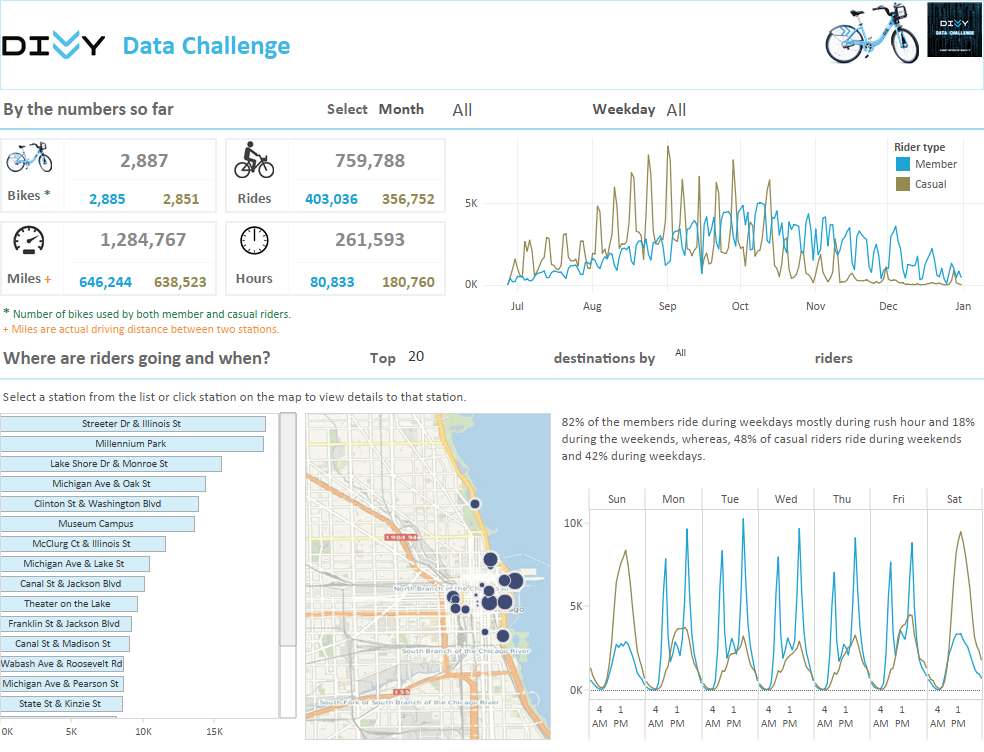 Divvy Data Challenge Visualization by KK Molugu