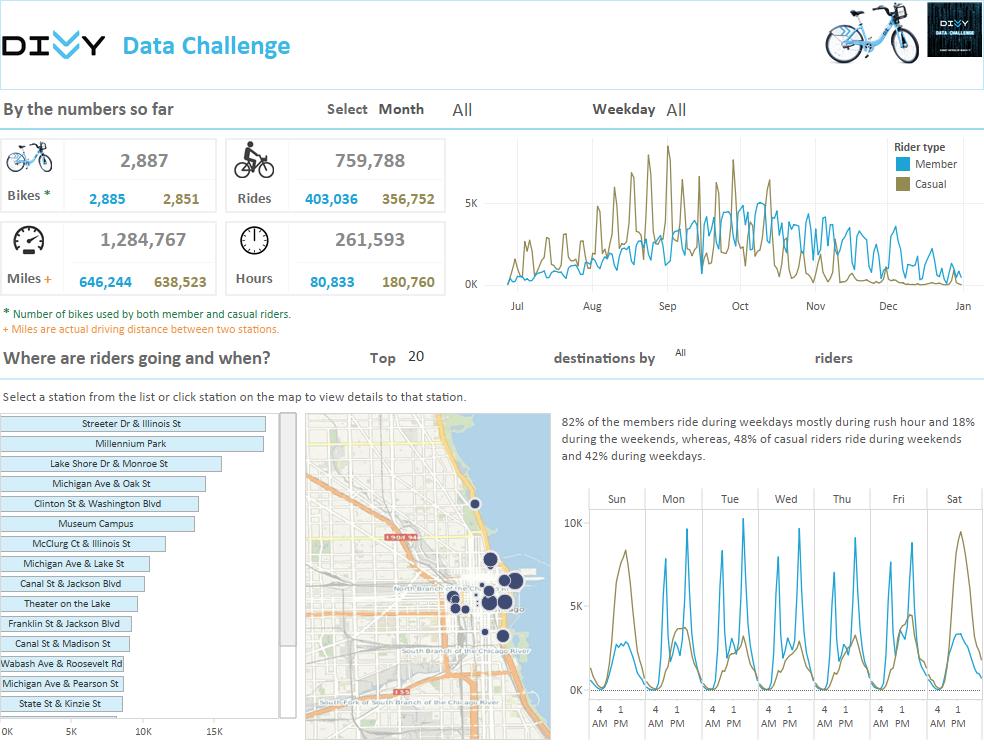 Visualización de KK Molugu para Divvy Data Challenge
