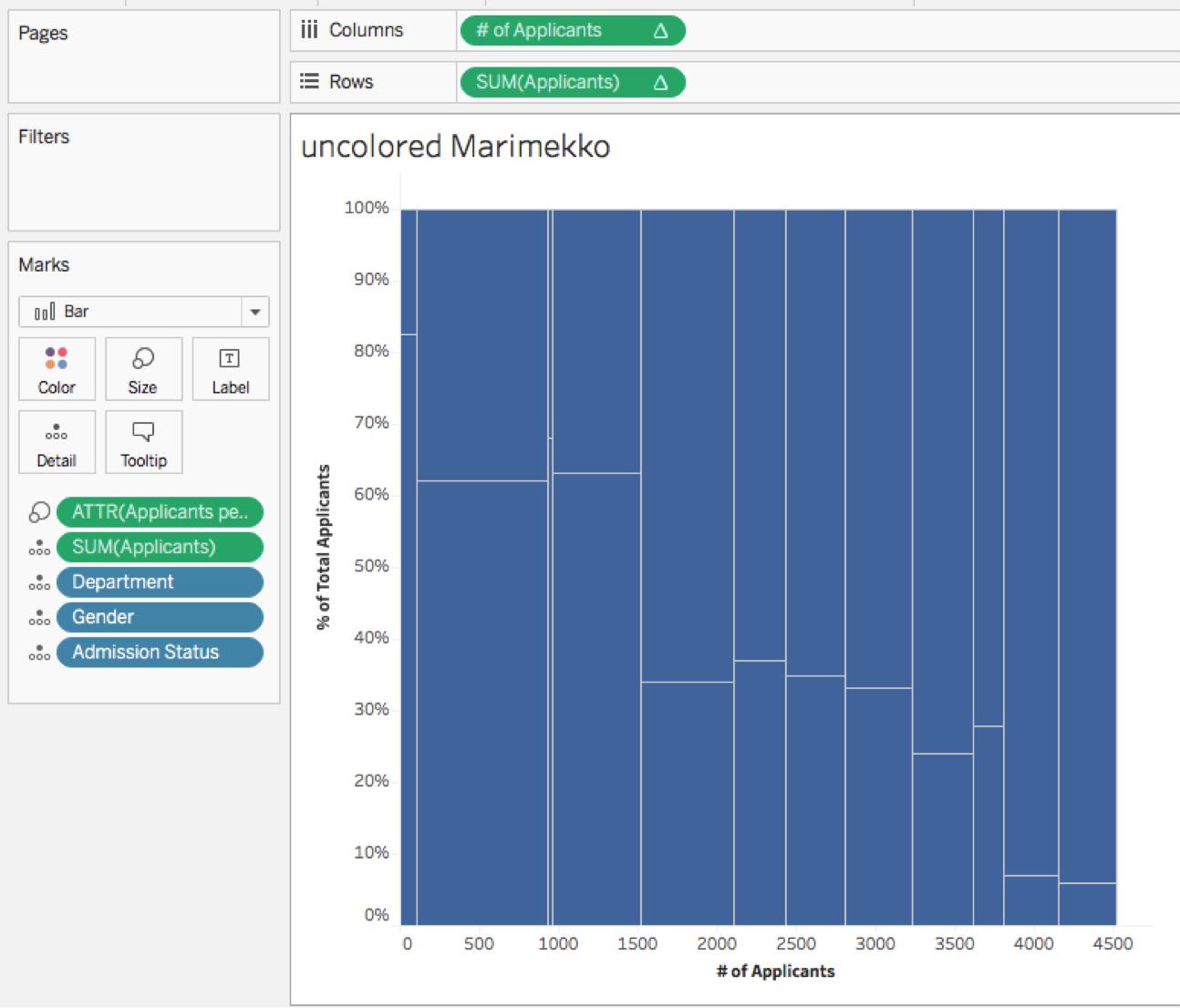 How to build a Marimekko chart in Tableau | Tableau Software