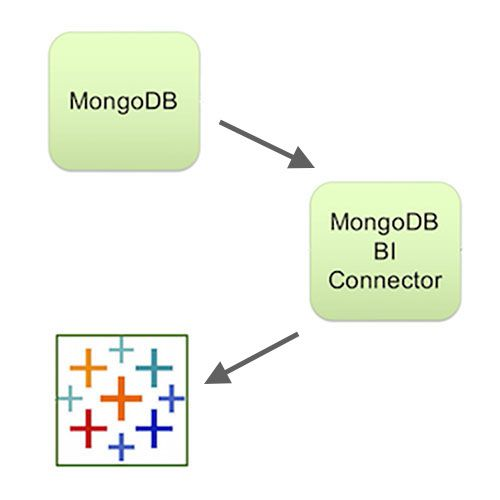 How to use MongoDB's Connector for BI 2 0 with Tableau