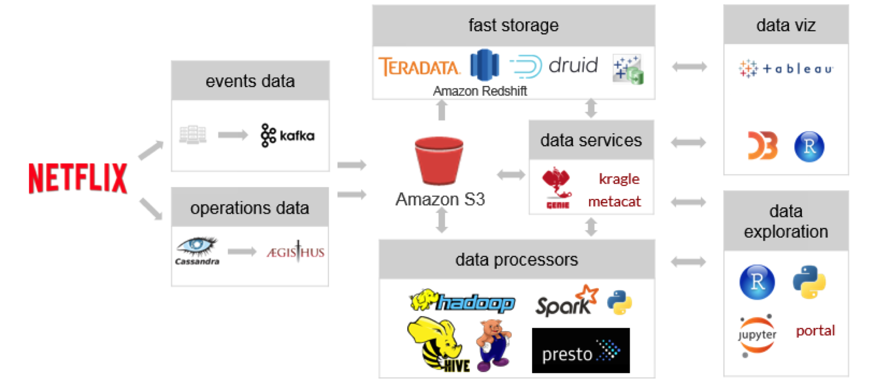 How Netflix built analytics in the cloud with Tableau and AWS