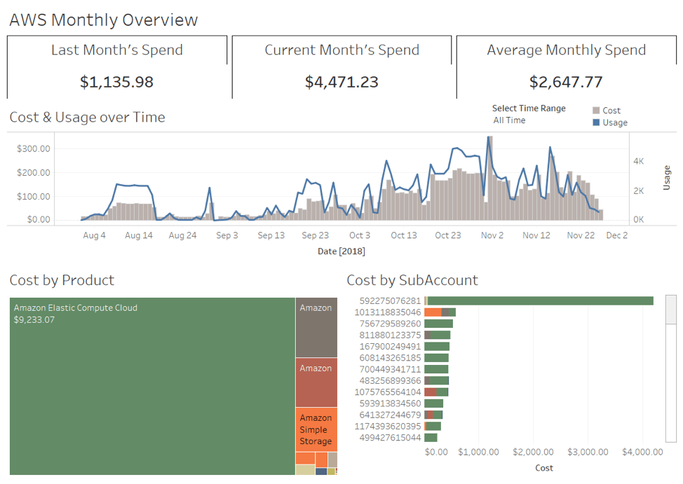 Tableau dashboard of AWS Monthly Overview, including monthly spend, cost and usage over time, and costs by products and sub-accounts.