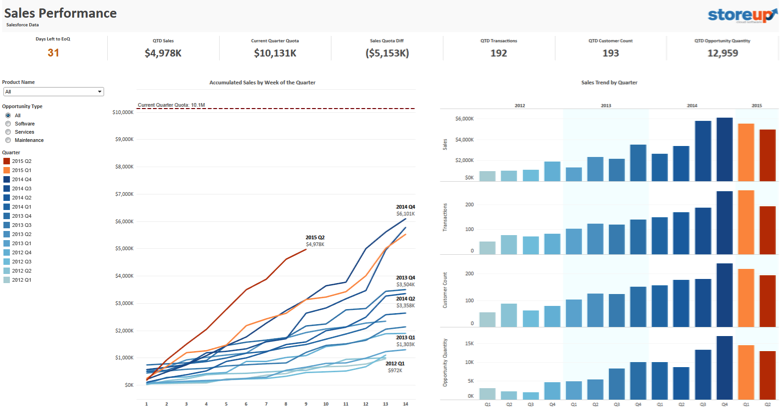 Tableau on Tableau: 5 ways we look at our sales data