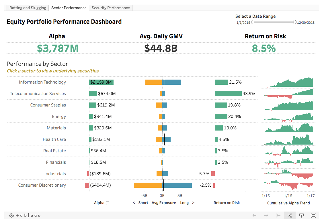 This Dashboard Allows Teams To View Equity Performance By Sector And Get Details On The Underlying Securities