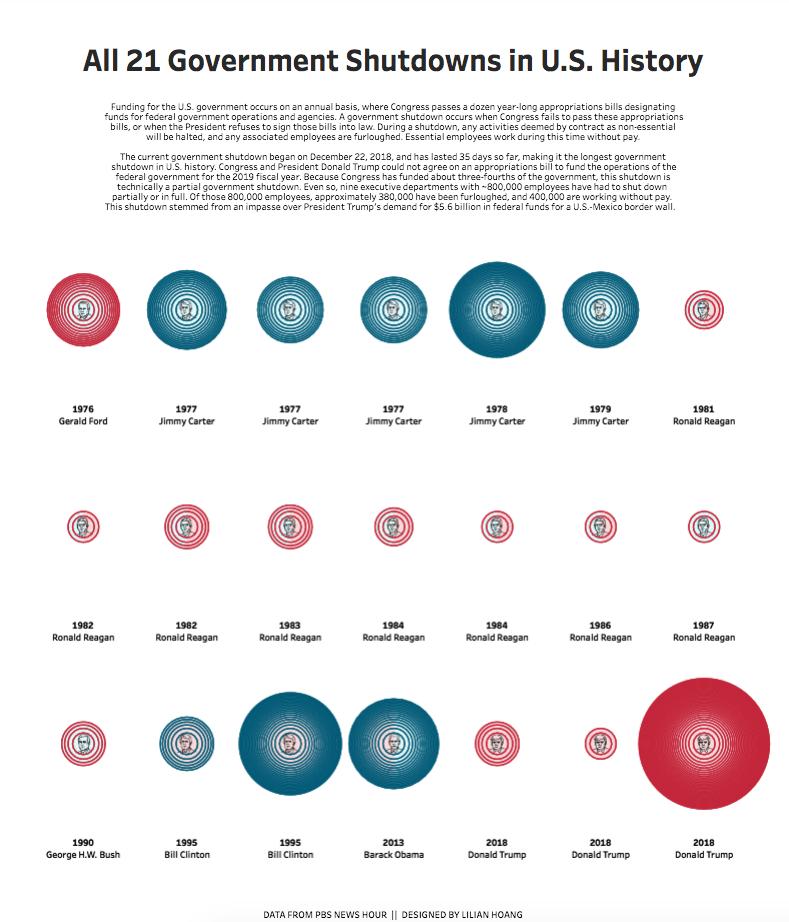 Interactive visualization: Government Shutdowns in U.S. History