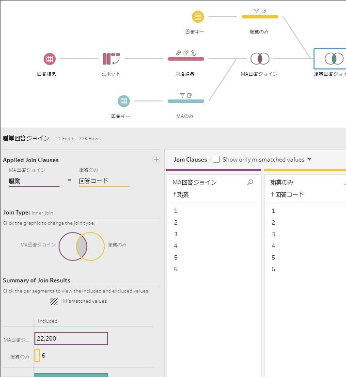 データセットを結合して、コードを文章に変換