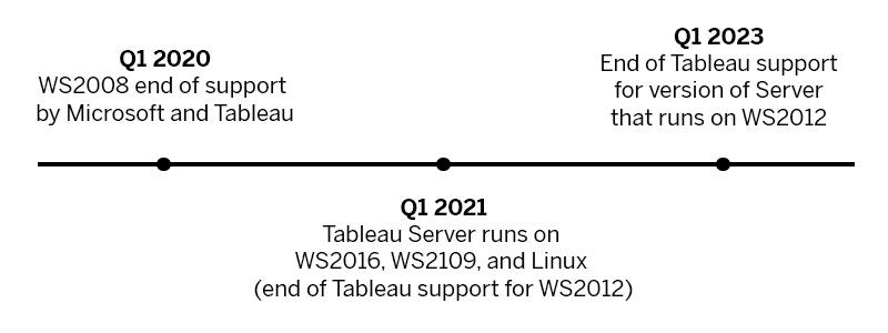 Linha do tempo das atualizações nos requisitos de sistema operacional do Tableau Server