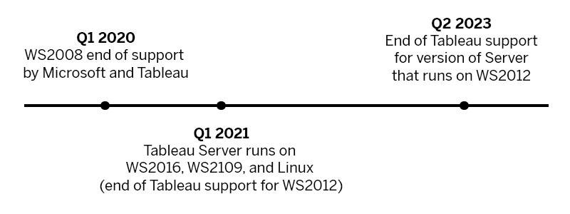 Timeline of updates to Tableau Server operating system requirements