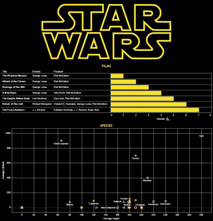 Star Wars WDC Stats