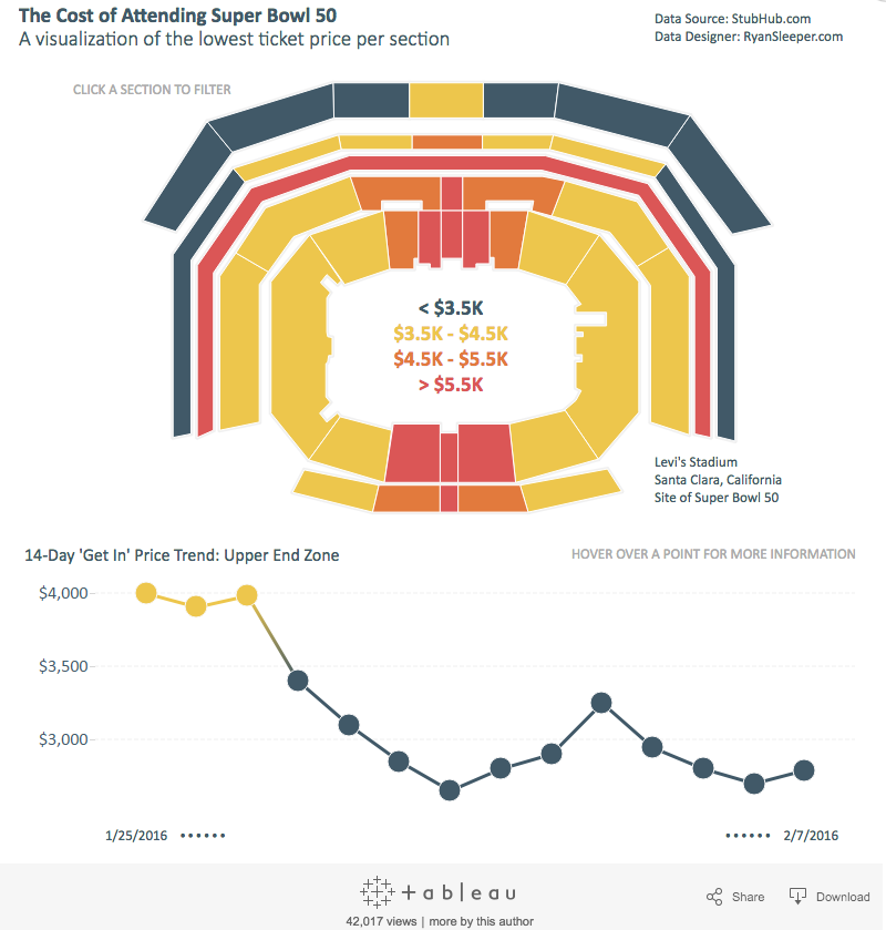 Super Bowl Cost Data