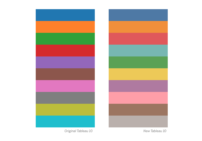 How We Designed The New Color Palettes In Tableau 10