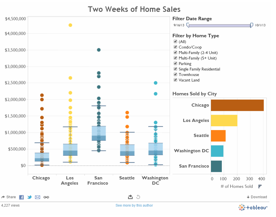 5 stylish chart types you should use tableau software