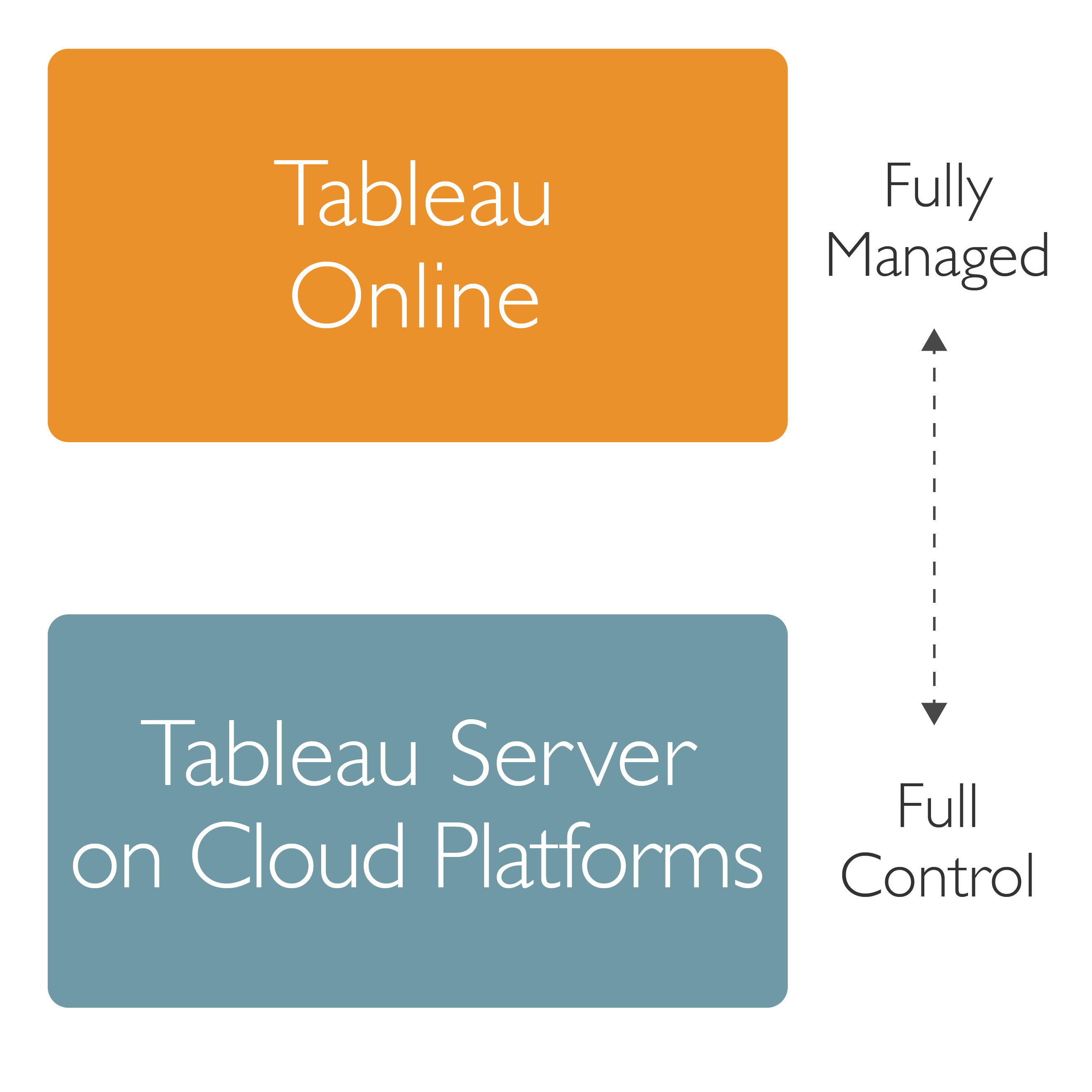 Tableau's approach to cloud: It's all about choice | Tableau