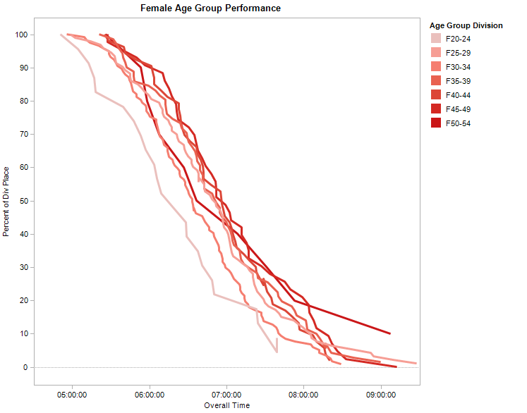 Female age group performance