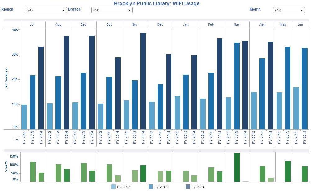 Brooklyn Public Library's WiFi usage dashboard