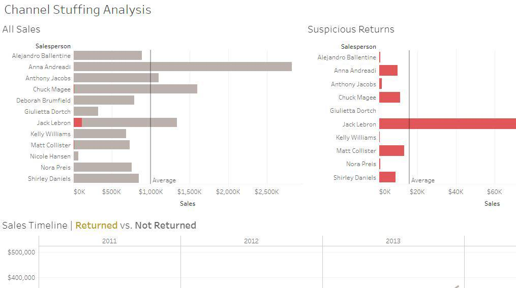 Audit, Risk, and compliance analytics for finance analytics