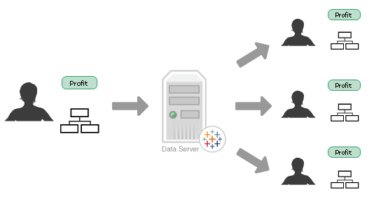 Tableau Data Server