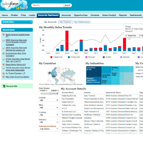Salesforce and Tableau Integration: Get more Sales from your