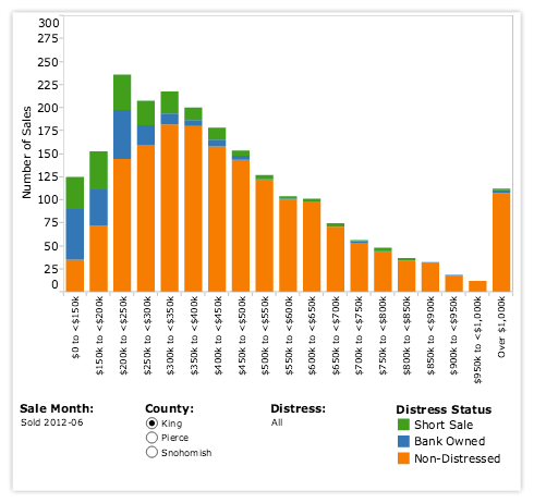 Example of a histogram chart