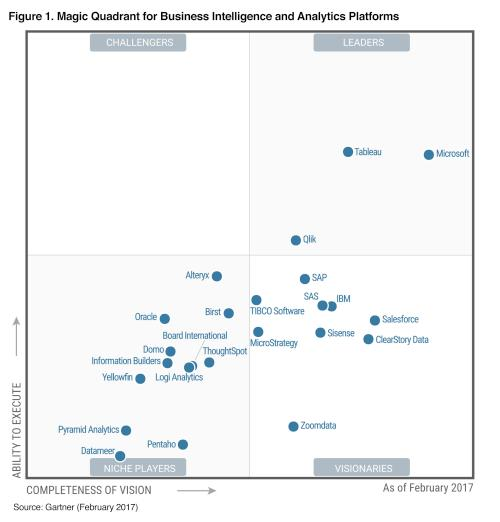 Gartner Magic Quadrant BI and Analytics 2017