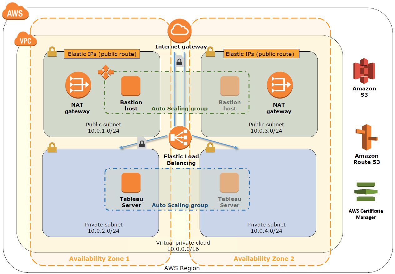 AWS: Tableau on Amazon Web Services for Faster Analysis