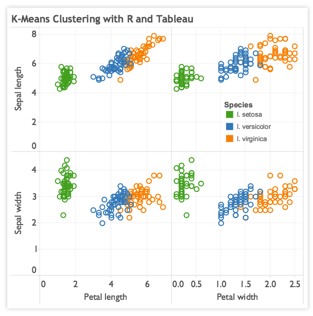K-Means Clustering with R and Tableau