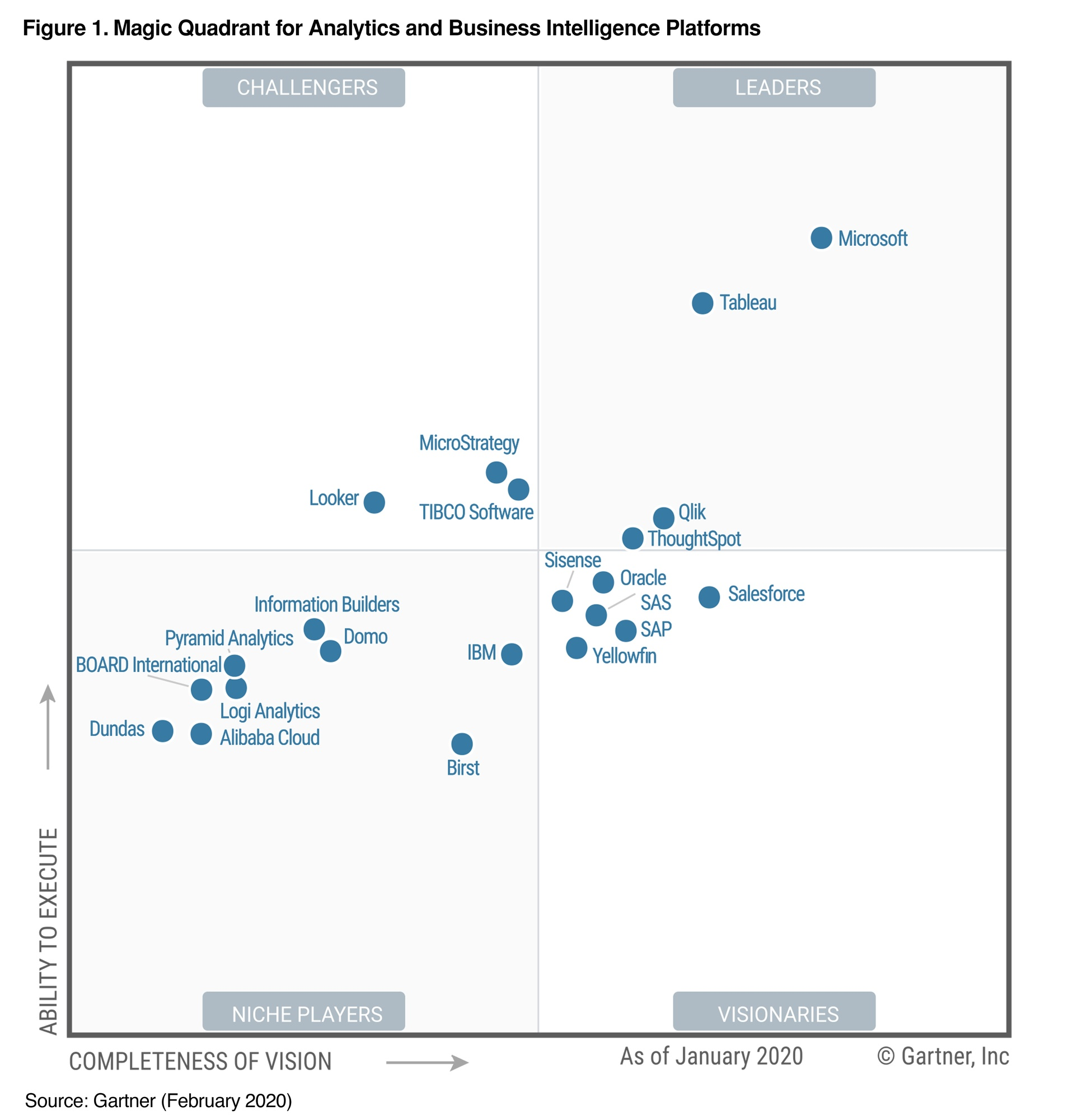 Tableau is positioned a Leader in the 2020 Gartner Magic Quadrant for Analytics and Business Intelligence Platforms for its completeness of vision and ability to execute.